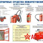 pervichnye-sredstva-pozharotusheniya